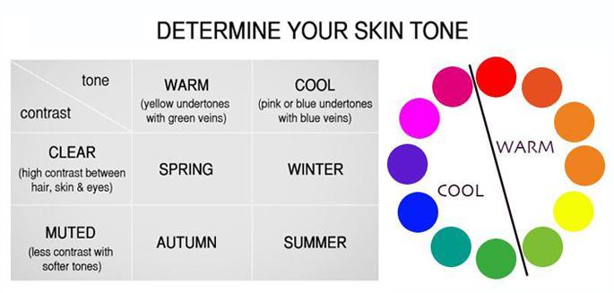 Skin Tone And Hair Color Dawn Clark Colour